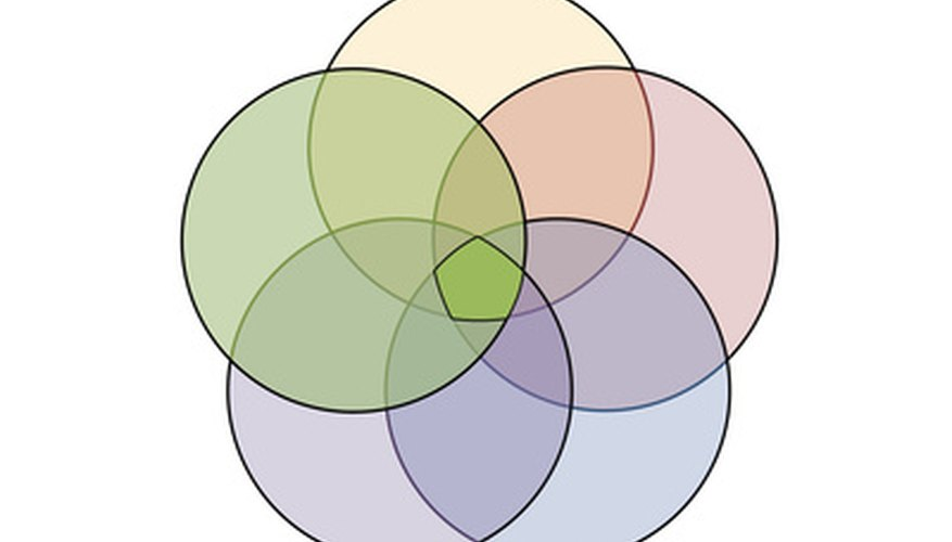 Show students how to use Venn Diagrams to solve algebra problems with overlapping sets of numbers.