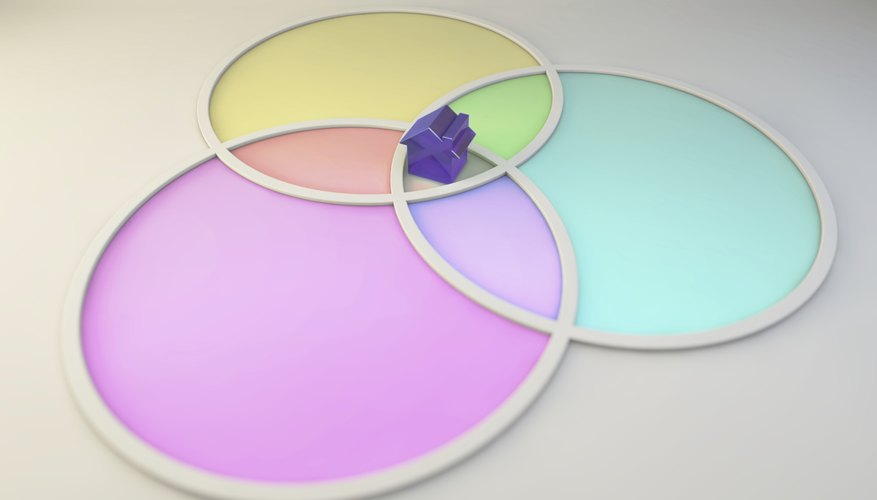 A Venn diagram helps you organize your thoughts by select groupings.