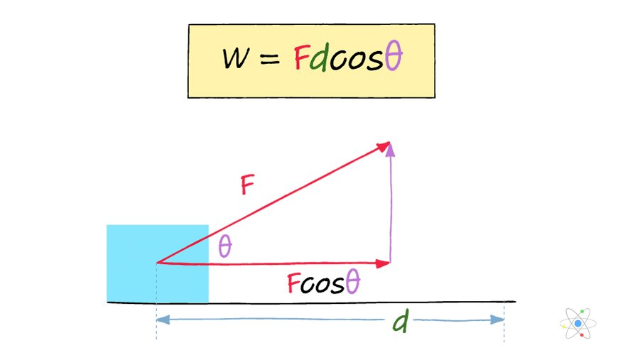 Work  Physics   Definition  Formula  How To Calculate  W