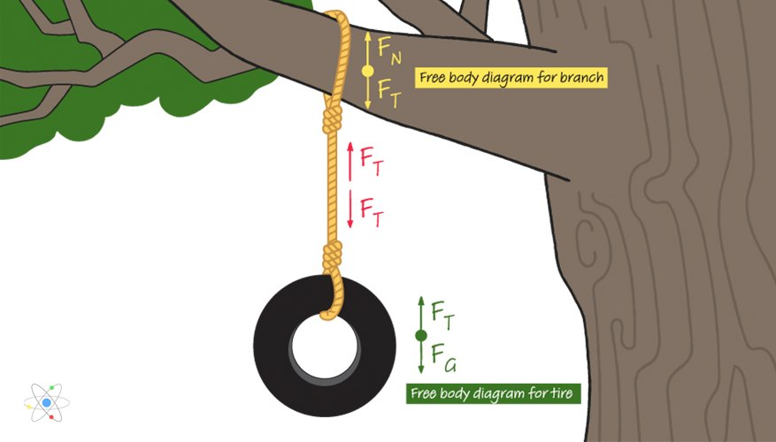 Tension (Physics): Definition, Formula, How to Find (w..