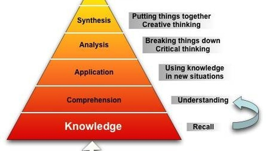 Blom's Taxonomy of Critical Thinking