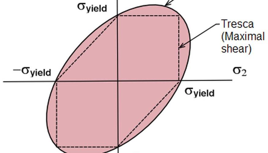 Si tienes los números necesarios básicos, siguiendo estos pasos te permitirá realizar un cálculo simplificado de la tensión de Von Mises de un material.