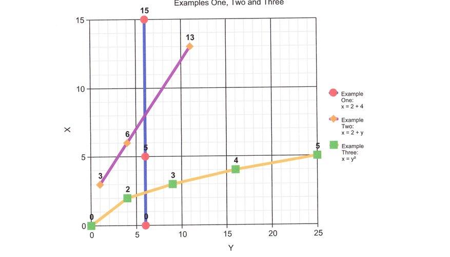 Aprende a definir una ecuación lineal.