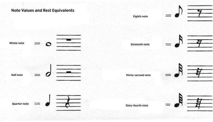 Si aprendes a leer un partitura podrás crecer como músico