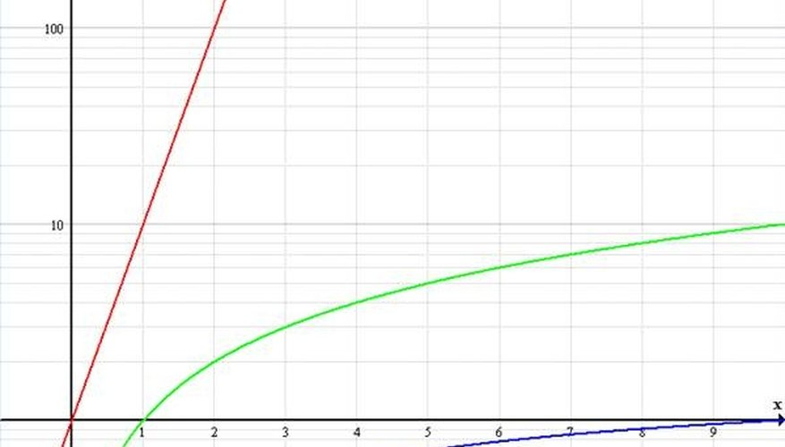 How to Create a Log Graph