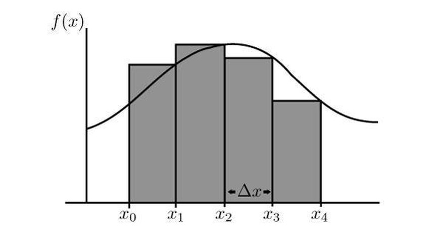 How To Calculate Riemann Sums Sciencing