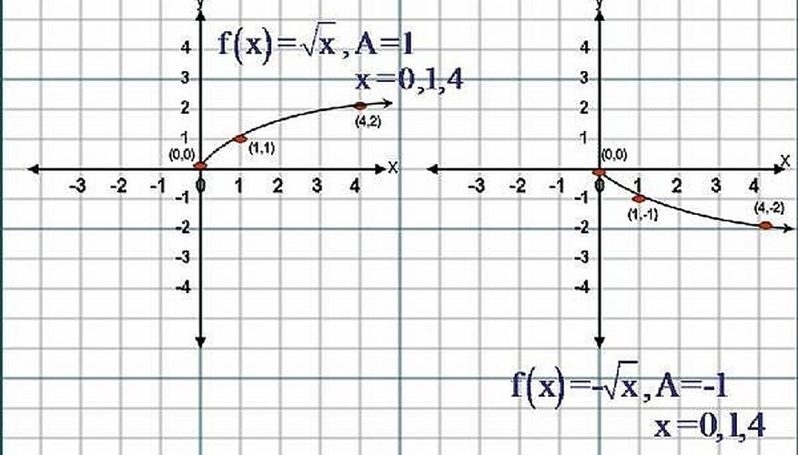 How to Sketch the Graph of Square Root Functions, ( f(x)=√ x )