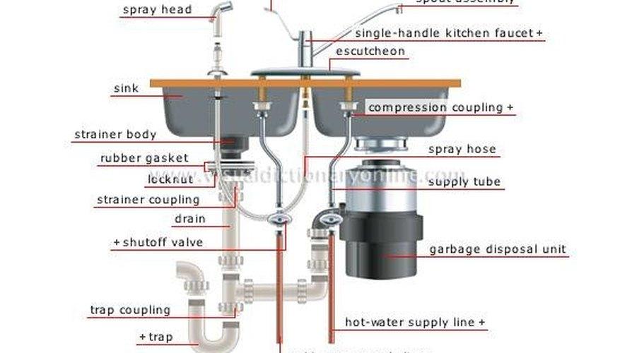 Anatomy of a Kitchen Sink