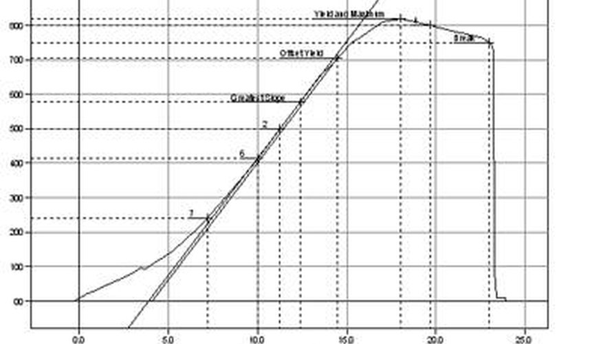 Calculate Elastic Modulus