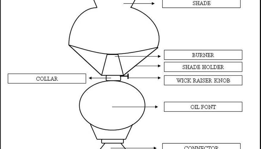 Parts of an Oil Lamp