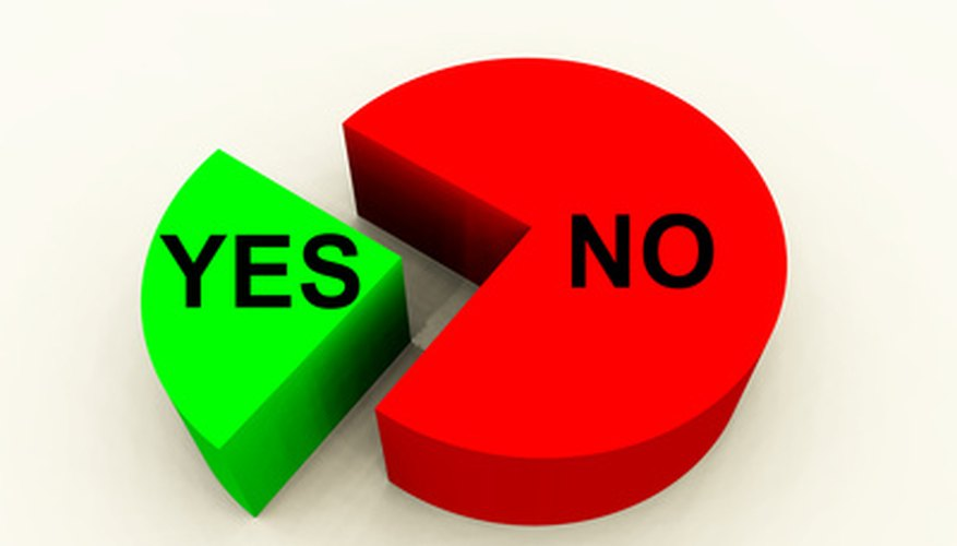 Image result for yes no pie chart