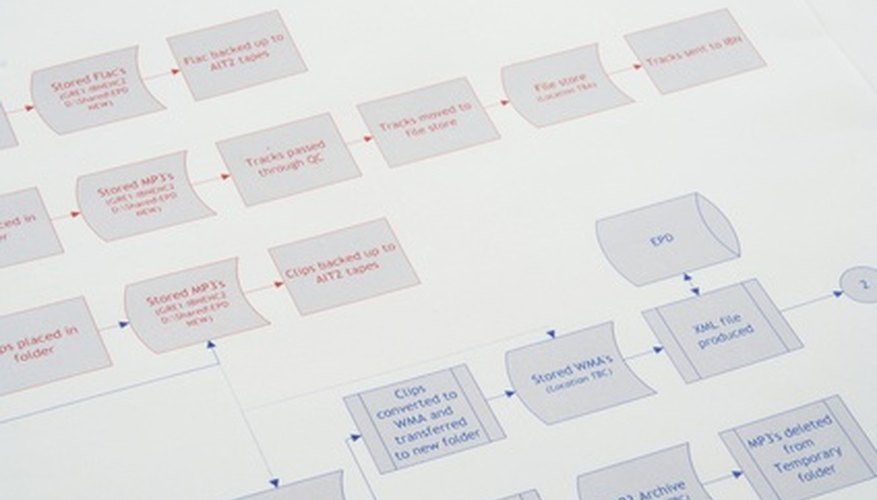A process map outlines specific processes in the workplace.