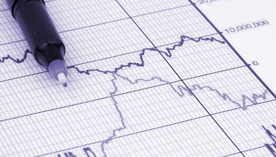 Financial analysis helps corporations gauge profit and loss levels.