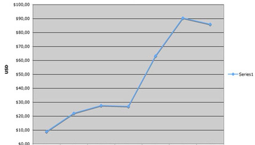 Los analistas de mercado utilizan tablas y gráficos para ilustrar sus datos de investigación de mercado.