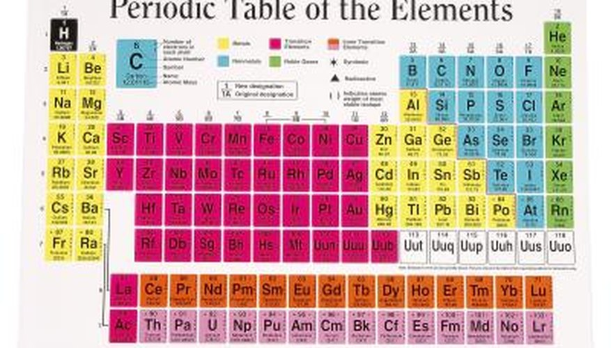 The Periodic Table classifies elements in specific ways.