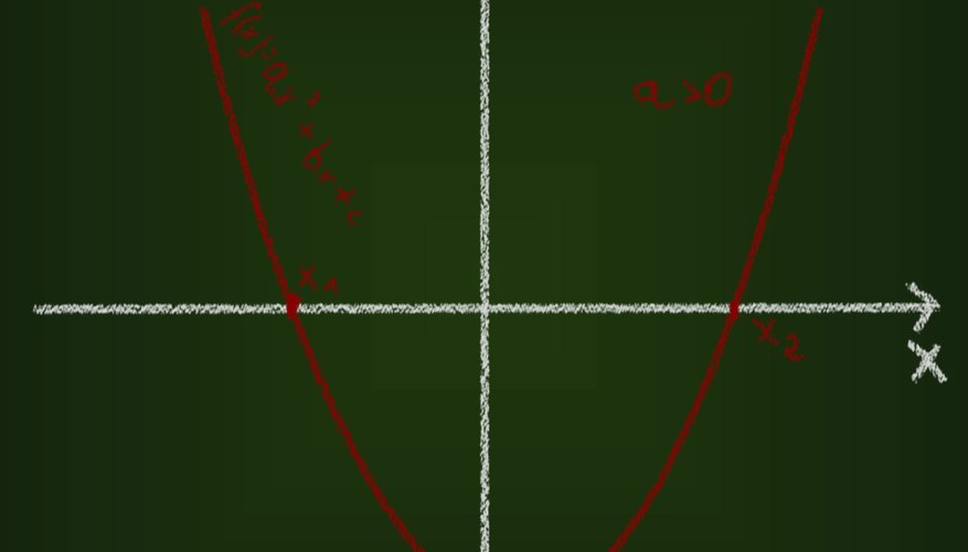 A quadratic function describes a parabola and can have either a maximum or a minimum value.