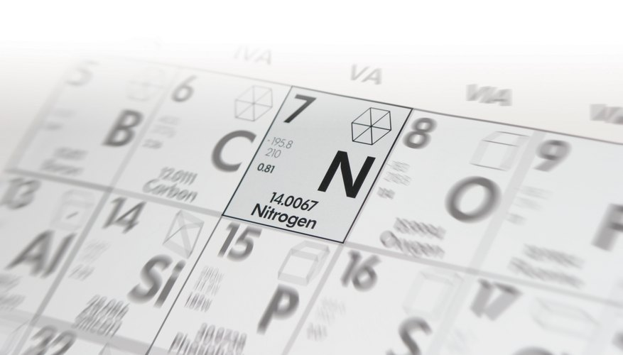 Close-up of nitrogen on the periodic table