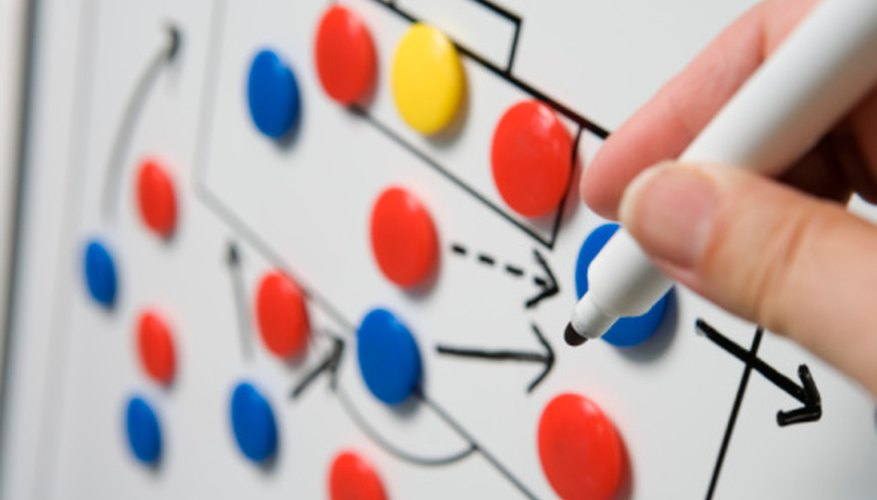 Micro-level planning identifies the human resources needed for a business to achieve its strategic objectives.