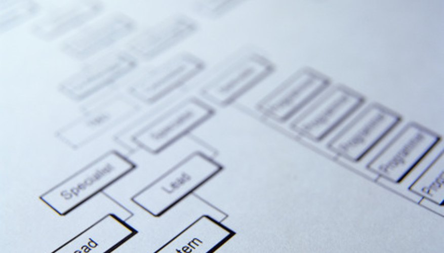 Flowcharts help people visualize a process.