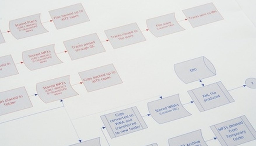 How To Make A Shipping Process Flow Chart Bizfluent