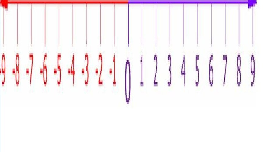 Use a Number Line