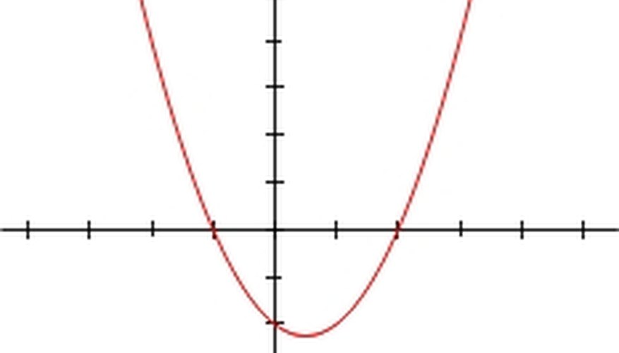 How To Solve Polynomial Equations Sciencing