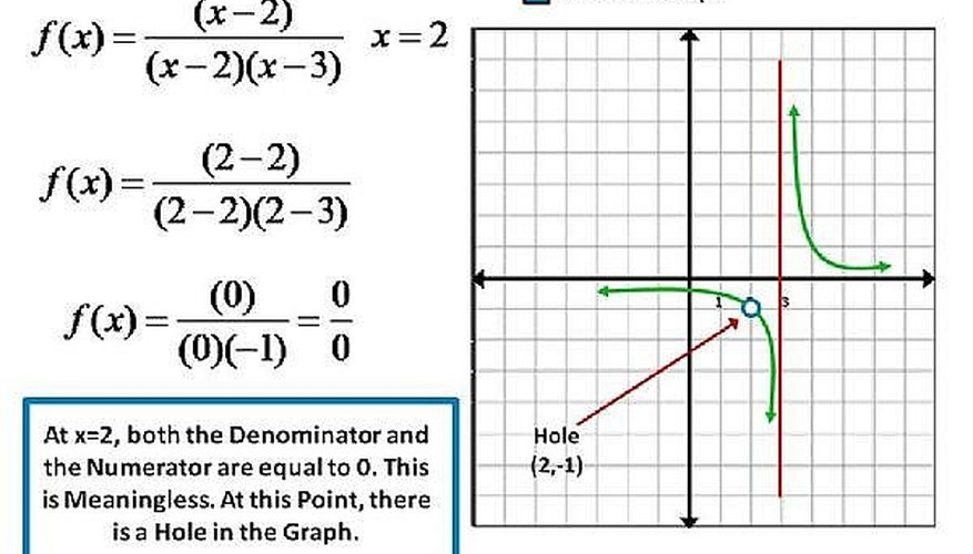 How To Know The Difference Between A Vertical Asymptote