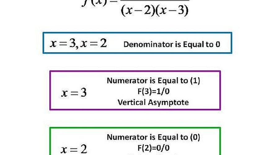 How to know the difference between a vertical asymptote and a so in the rational function fx x 2x 2x 3 we see that at x2 or x3 the denominator is equal to zero 0 but at x3 we notice that the ccuart Choice Image