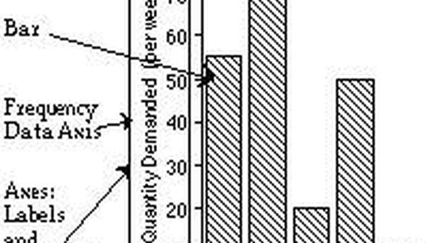 Make Bar Graphs