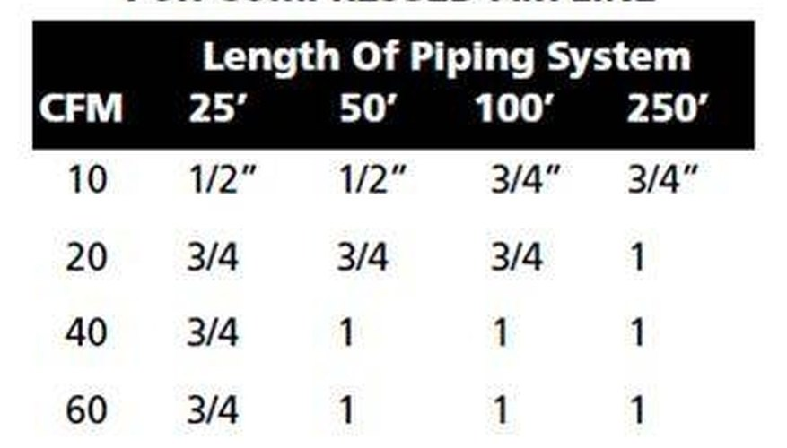 Pipe Size Guide