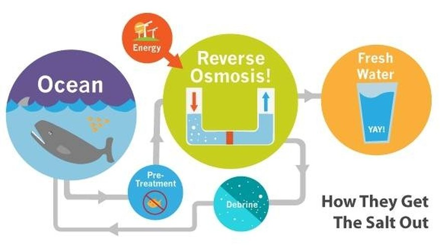 Diagram of reverse osmosis method of desalination