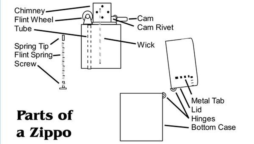 The Anatomy of a Zippo Lighter