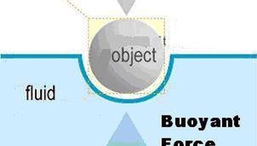 How To Calculate Buoyant Force Sciencing