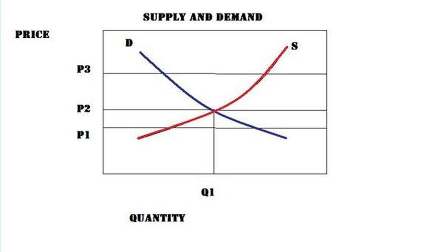 Analysis of Demand & Supply