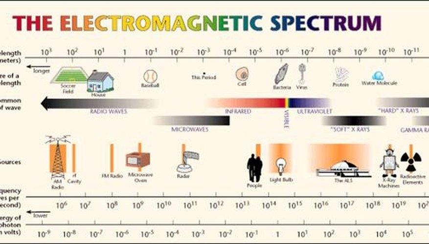 Energy of EM Spectrum in eV (NASA.gov)