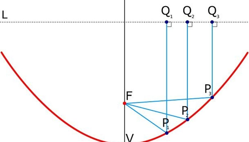 A Parabola And Its Focus