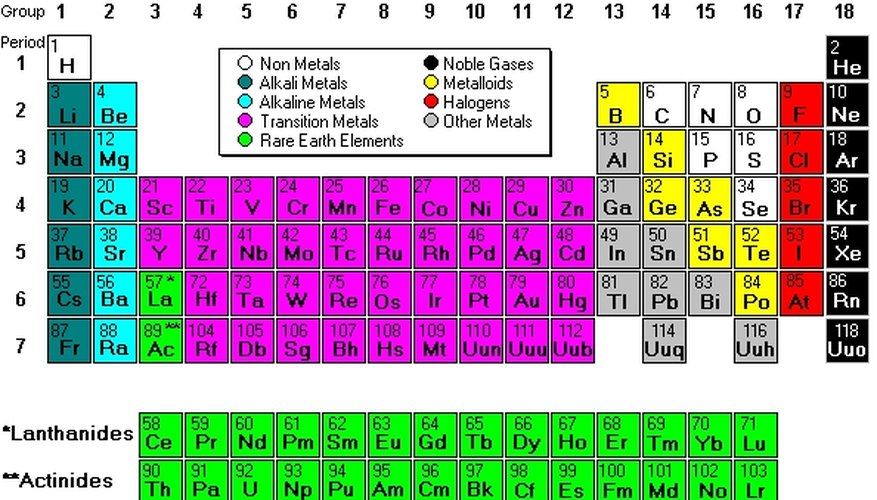 Parts of the periodic table sciencing parts of the periodic table urtaz Image collections