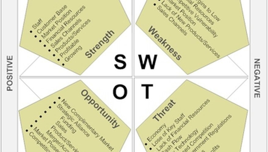Library Swot Analysis  Bizfluent