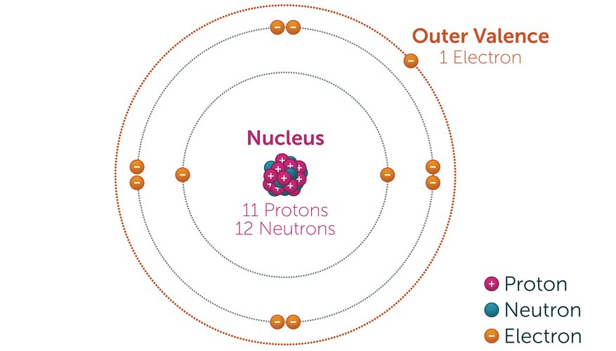 How to Calculate the Charge of an Ion | Sciencing