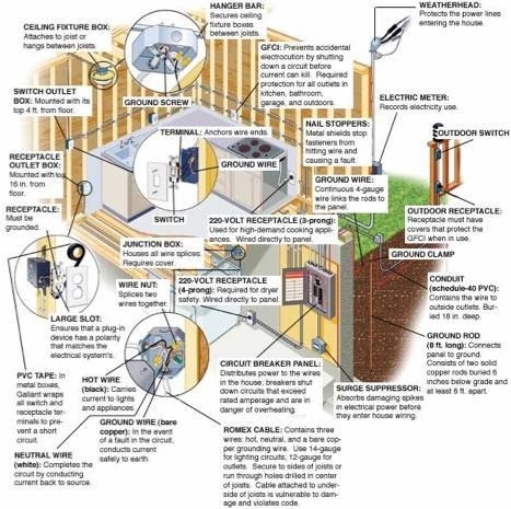 About House Wiring | eHow