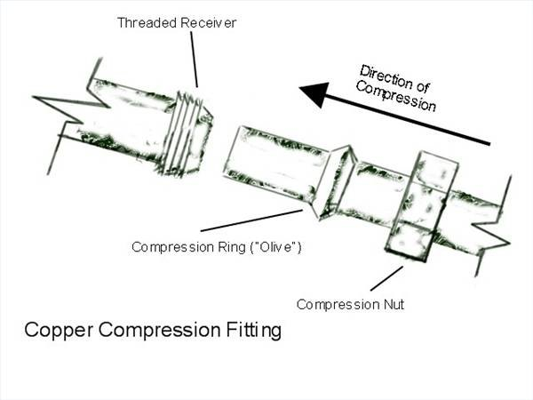 How Do Copper Compression Fittings Work Ehow