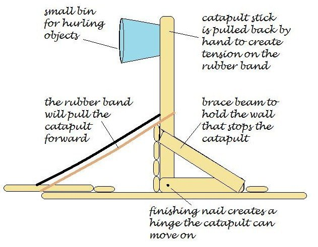 How To Make A Catapult With Popsicle Sticks Ehow